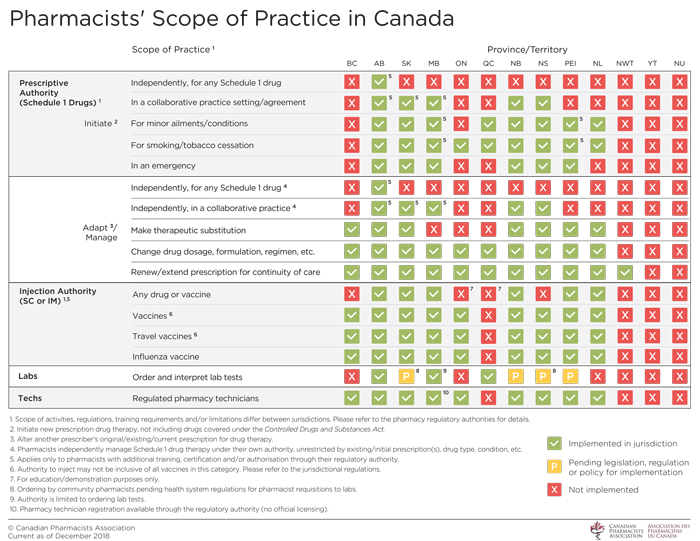 Scope-of-Practice-in-Canada_Dec2018.jpg